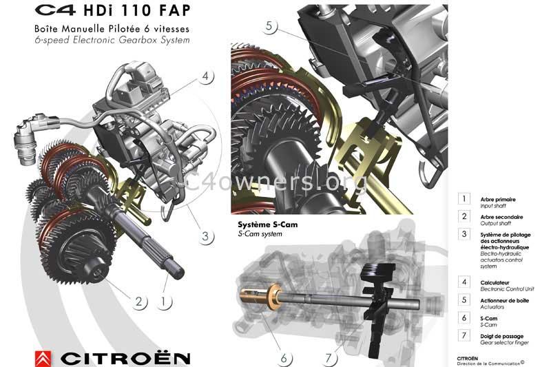 Content / C4 content / Citroen EGS Gearbox - C4 - DS4 Owners | Citroen Transmission Diagrams |  | C4owners