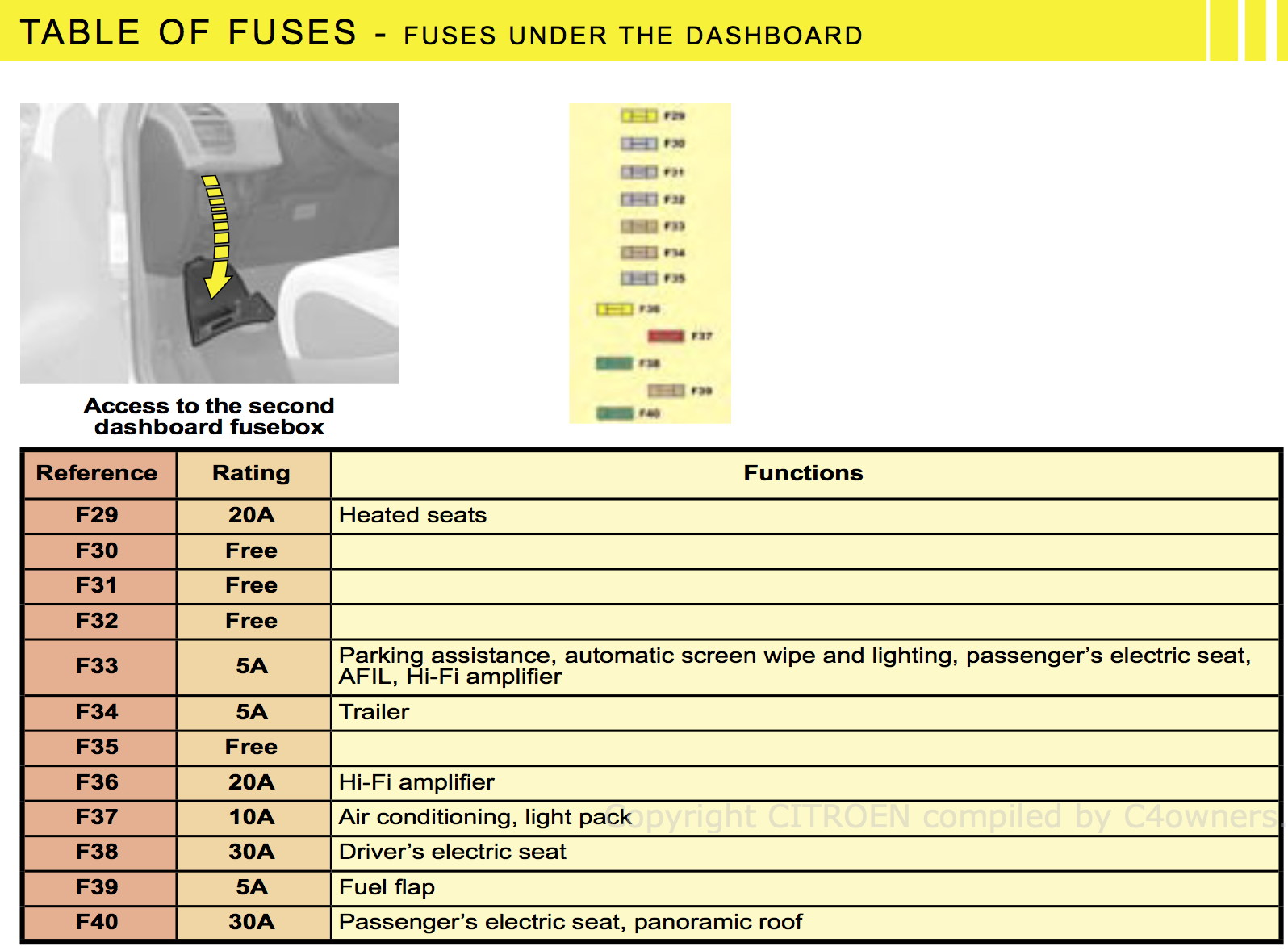 c4 fuse box another blog about wiring diagram u2022 rh twosouthernas co  citroen c4 picasso fuse
