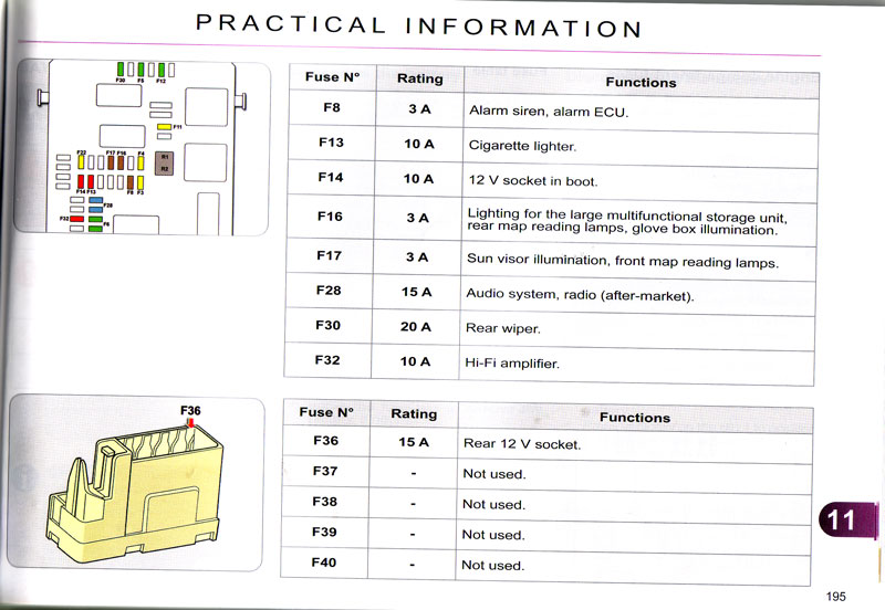 citroen fuse box layout all wiring diagram 07 Focus Fuse Box Diagram